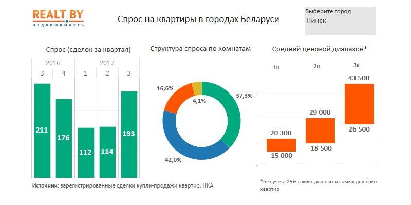 Спрос на квартиры в Пинске. В круговой диаграмме зелёный цвет – 1-к квартиры, синий – 2-к, оранжевый – 3-к, жёлтый – 4-к квартиры. ИнфографикаRealt.by
