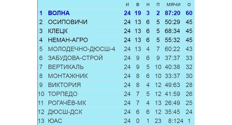 Итоговая таблица второй лиги Чемпионата Беларуси-2016. Использована информация официального сайта ФК =Волна=