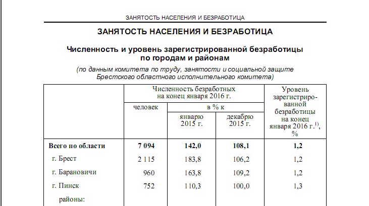 Занятость населения и безработица в Бресте, Барановичах, Пинске