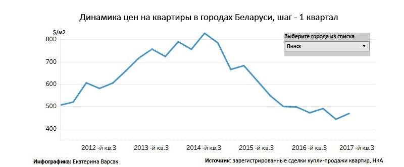 Динамика цен на квартиры в Пинске 2012-2017 годы. Инфографика Realt.by