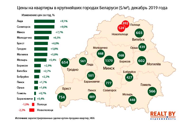 Динамика цен на квартиры. Инфографика realt.by