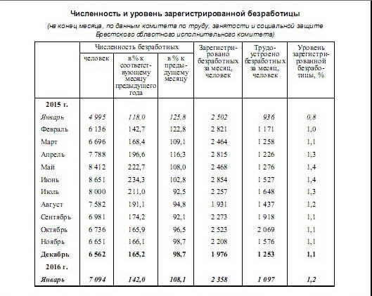 Динамика роста и снижения численности и уровня зарегистрированной безработицы  в Брестской области в 2015/16 годах. Уровень безработицы рос до июня 2015 год, затем падал до декабря, а в январе 2016 года опять отмечен его рост. Использована информация главного статуправления Брестской области