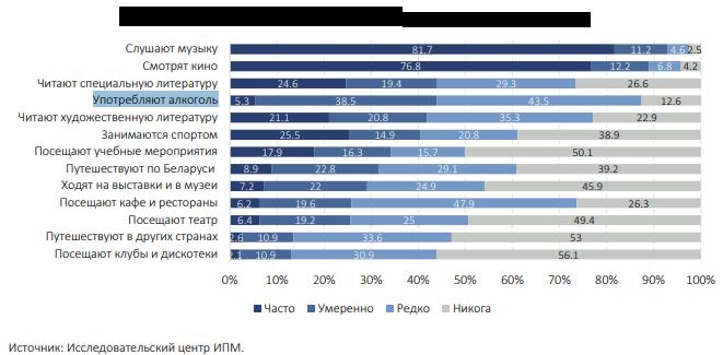 Как культурно отдыхают белорусы. Соцопрос, 2019 год