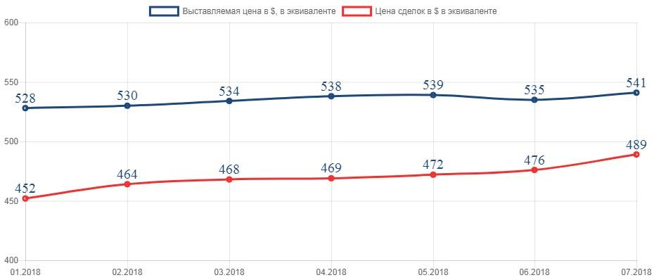 Цены предложений и реальных сделок на вторичном рынке жилья в Пинске в 2018 году