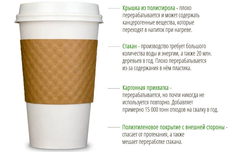 Из чего состоит одноразовый стаканчик «на вынос» фото кампании «My cup, please!»
