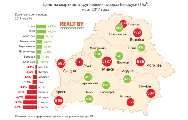 Инфографика портала realt.by