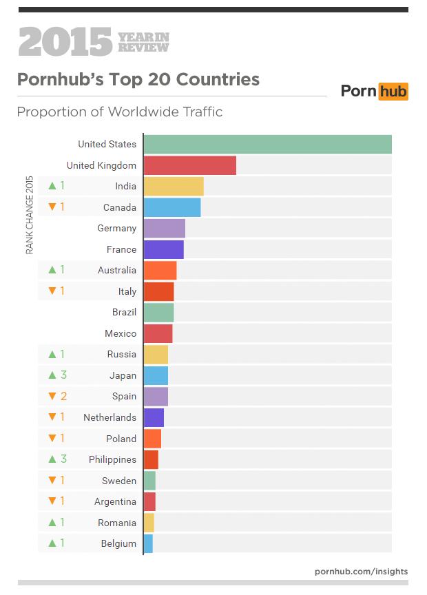 Посещаемость порно сайте