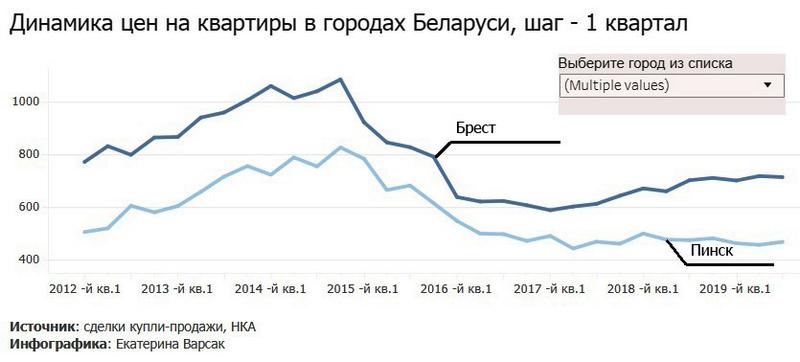 Динамика изменения цен в Бресте и Пинске. Фото инфографика Realt.by