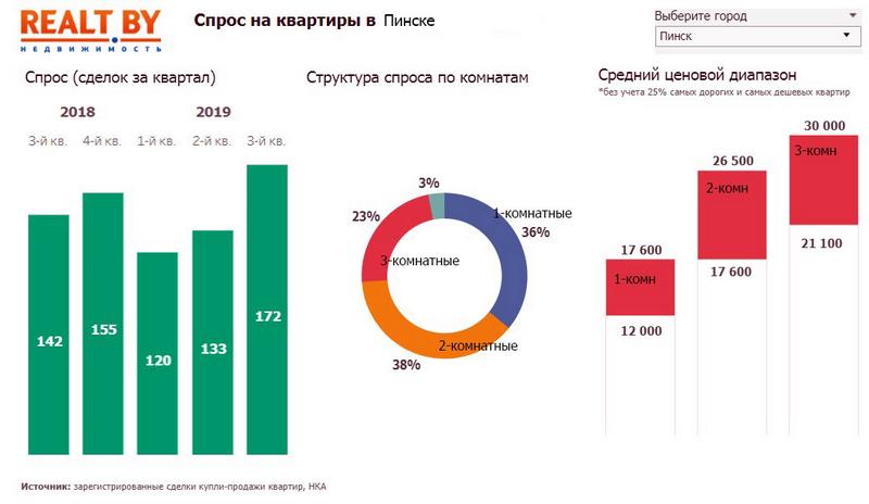 Спрос на квартиры в Пинске. Фото инфографика Realt.by