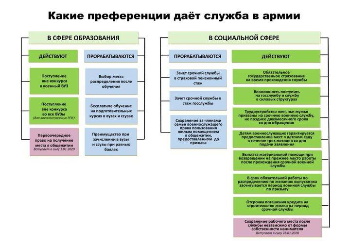 Инфографика с сайта Минобороны