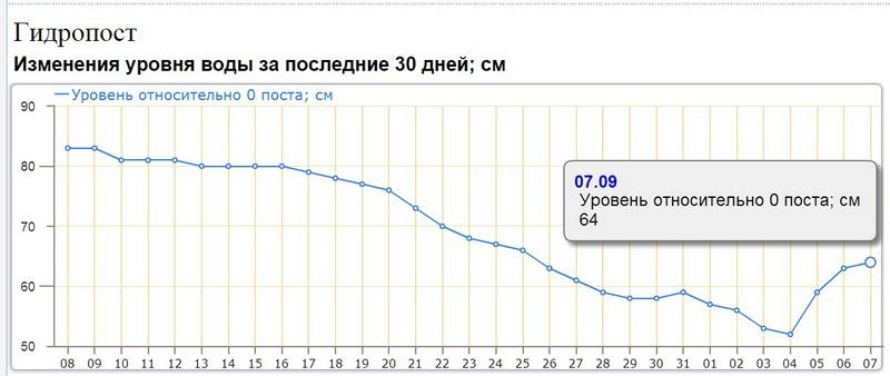 Изменения уровня воды на гидропосте Пинск, по информации Белгидрометеоцентра