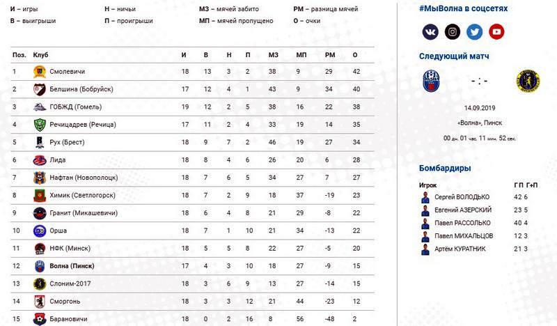 Турнирная таблица первой лиги национального чемпионата по футболу/ Скрин-шот сайта  ФК «Волна»