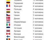 США, Канада и европейские страны высылают более 100 российских дипломатов