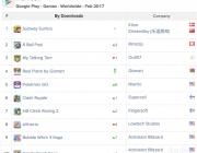 Приложение белорусов попало в мировой топ Google Play по количеству загрузок