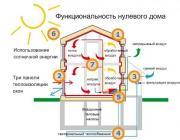 В Гродно открыли первый энергоэффективный дом