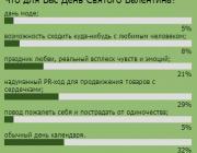 Как восприняли День Святого Валентина пользователи «Медиа-Полесья»?