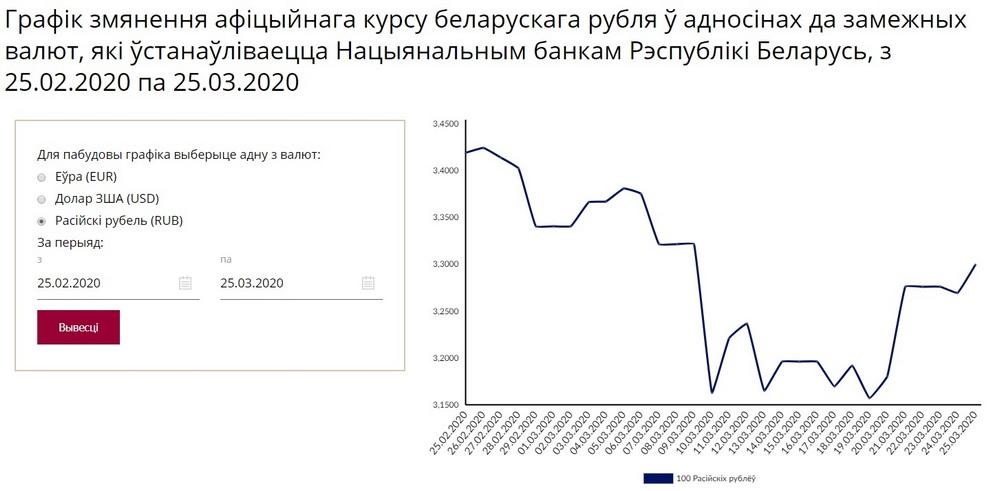График изменения курса российского рубля. Скрин-шот с сайта НБРБ