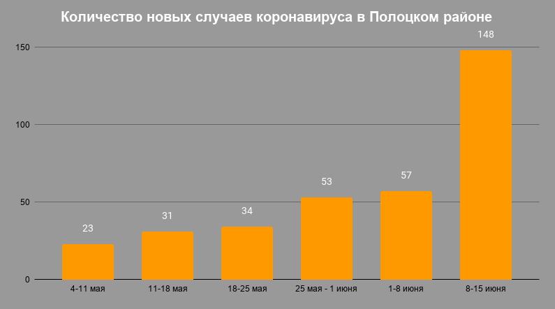 В инфографике приводятся только новые случаи за неделю, а не их общее количество. Информация из официальных источников. Фото: gorod214.by