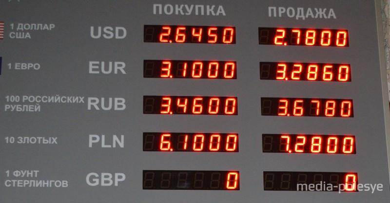 Курсы валют в «Белагропромбанке» на 28 августа сотавили: покупка 2.655, продажа 2.805