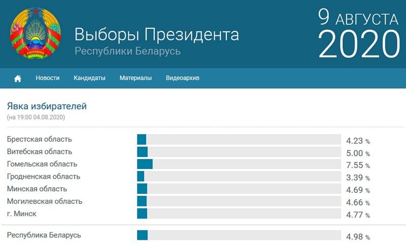 Скриншот сайта Выборы 2020