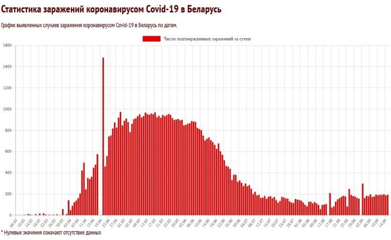 Скриншоты с сайта coronavirus-monitor.info
