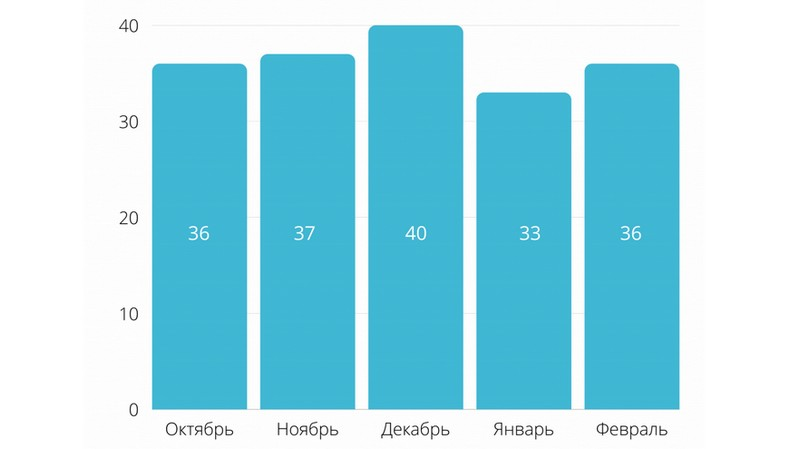 Анализ рынка по количеству реальных сделок с квартирами за февраль 2021 года в Пинске / Диаграмма: pinsk.bugrealt.by