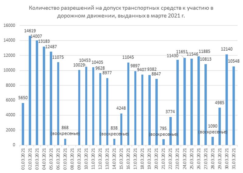 """Инфографика: УП «Белтехосмотр"""""""