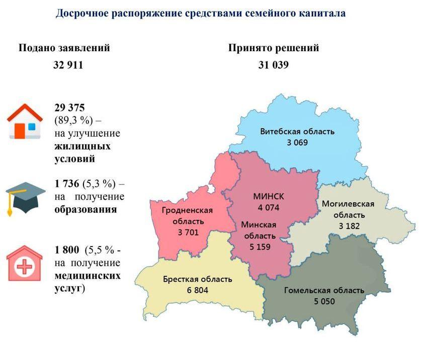 Инфографика Министерства труда и социальной защиты Республики Беларусь